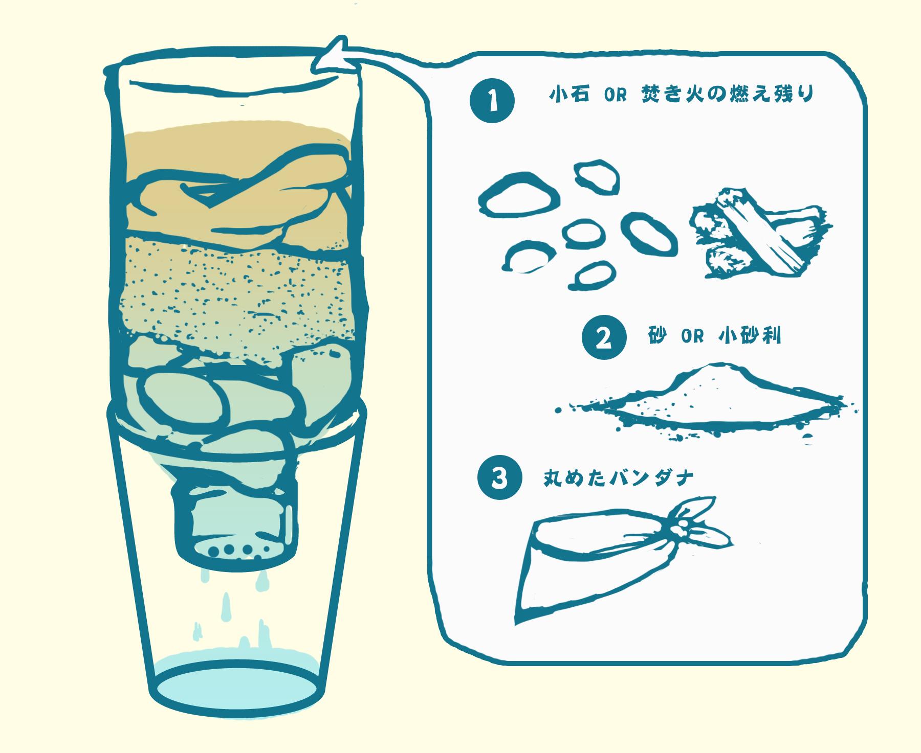 05泥水や濁った水を飲料水に変える方法
